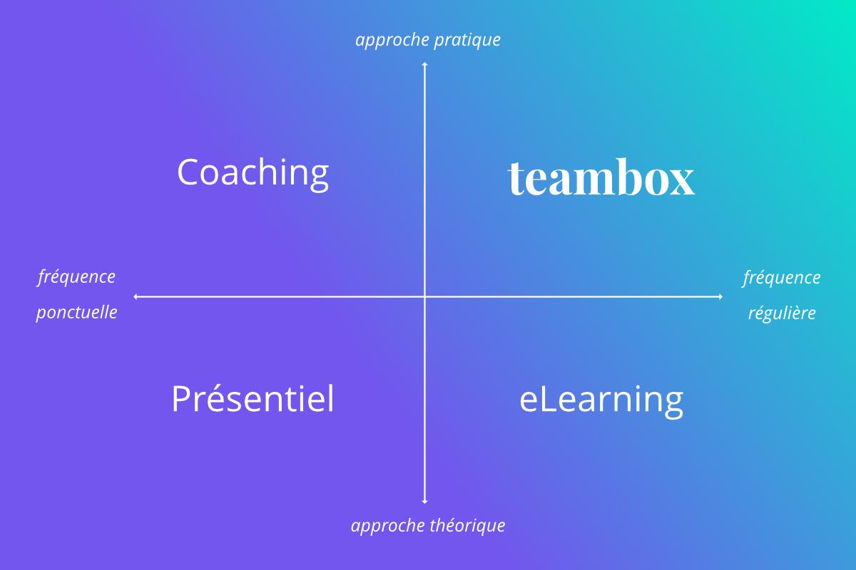 Positionnement-teambox