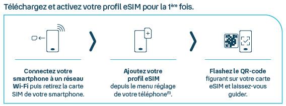 Mode d'emploi - eSIM - Première utilisation - Télécharger - activer