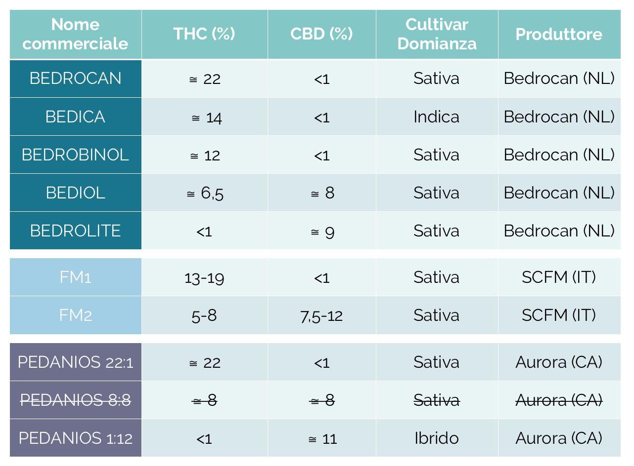 Tabella Varietà Cannabis Medica Italia - Cannabiscienza