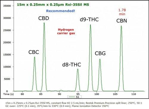 Profilo cromatografico cannabinoidi - Cannabiscienza