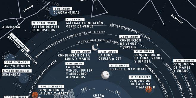 Lo que verás en el cielo este invierno 2019 desde el Hemisferio Norte