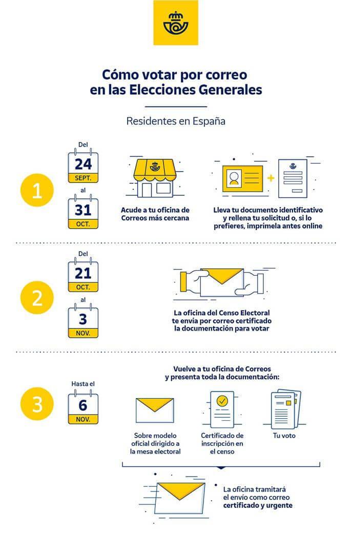 infografía para ejercer el voto por correo