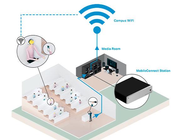 MobileConnect de Sennheiser