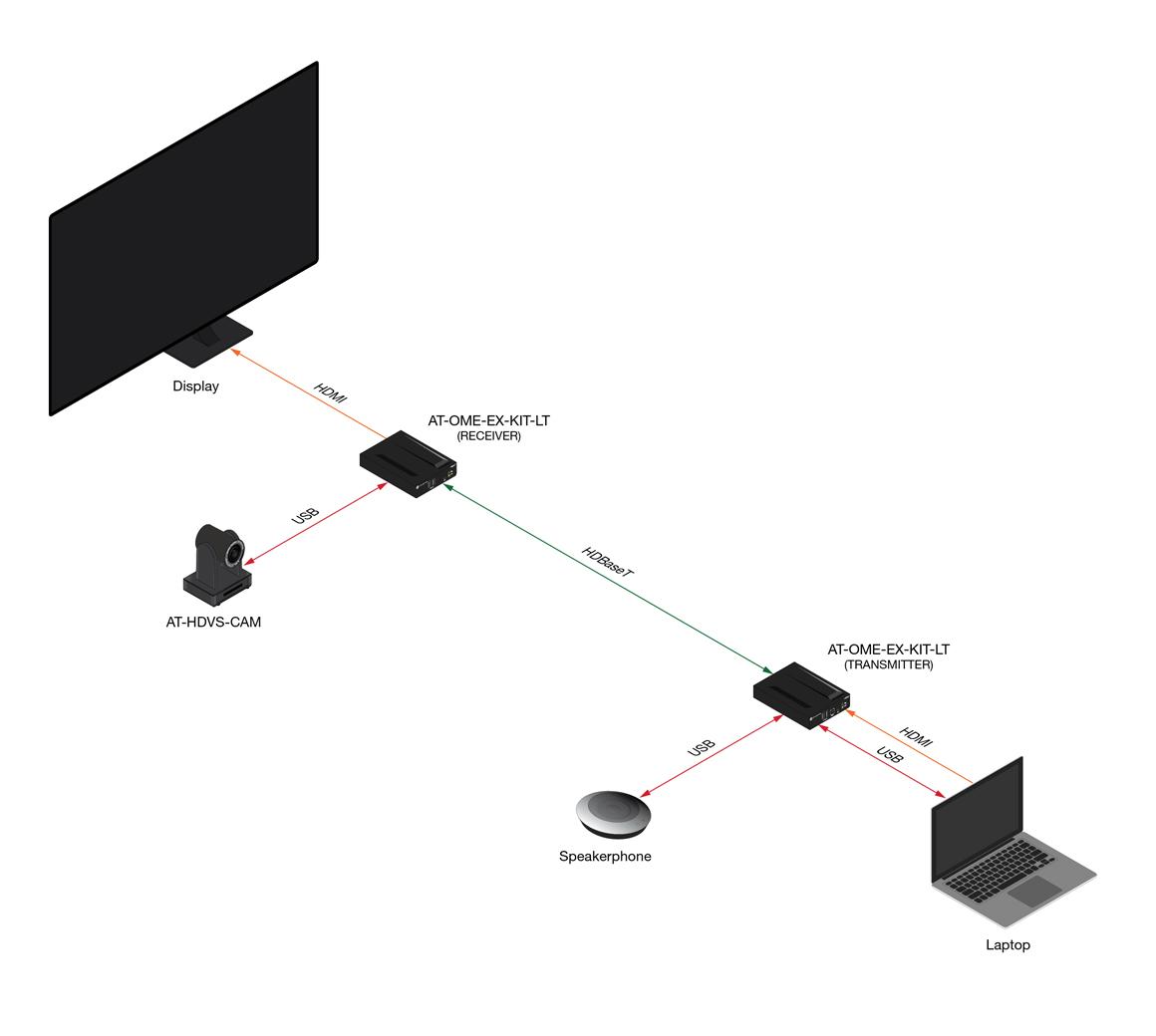 Extensor para vídeo 4K/UHD HDMI