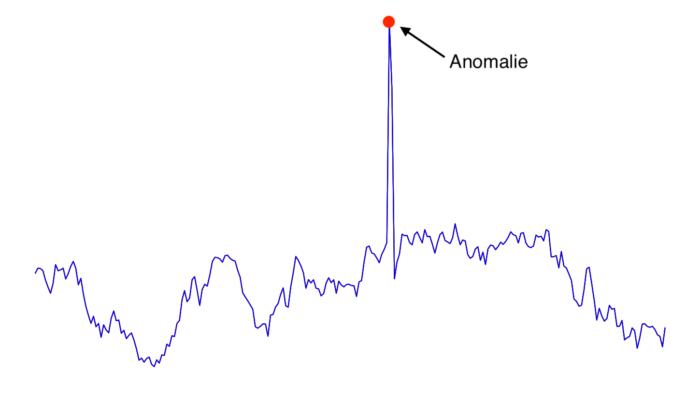 comment détecter des anomalies automatiquement - exemple anomalie