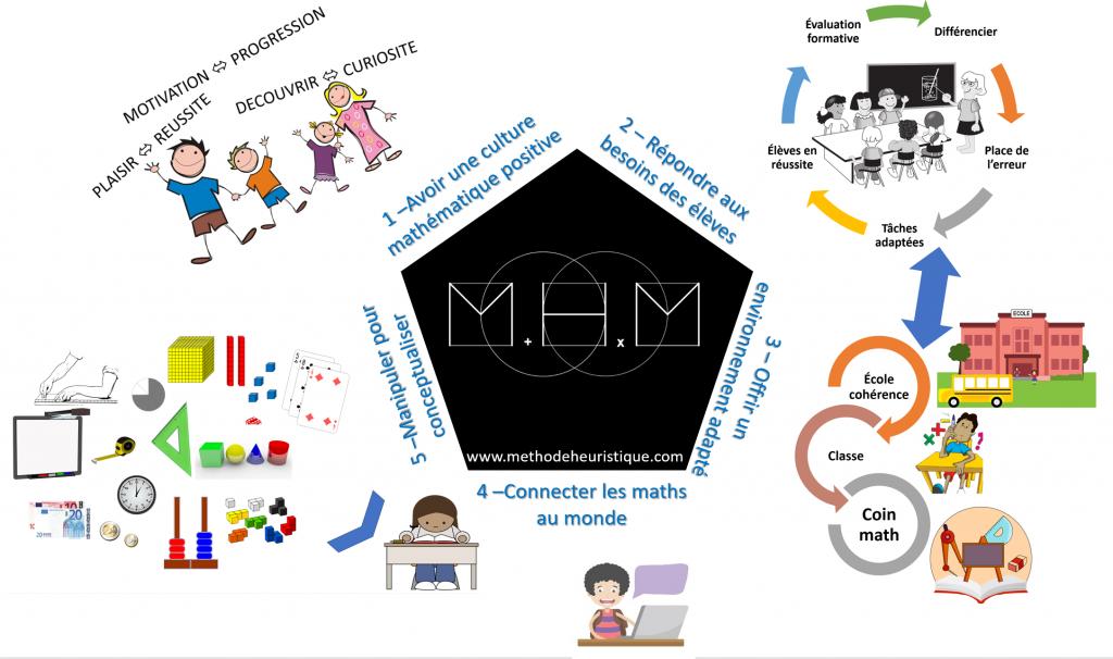 methode heuristique mathematiques mhm