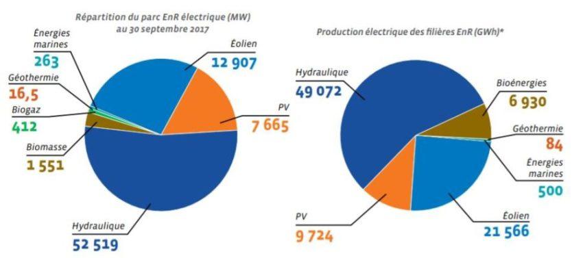 production france electricite renouvelables