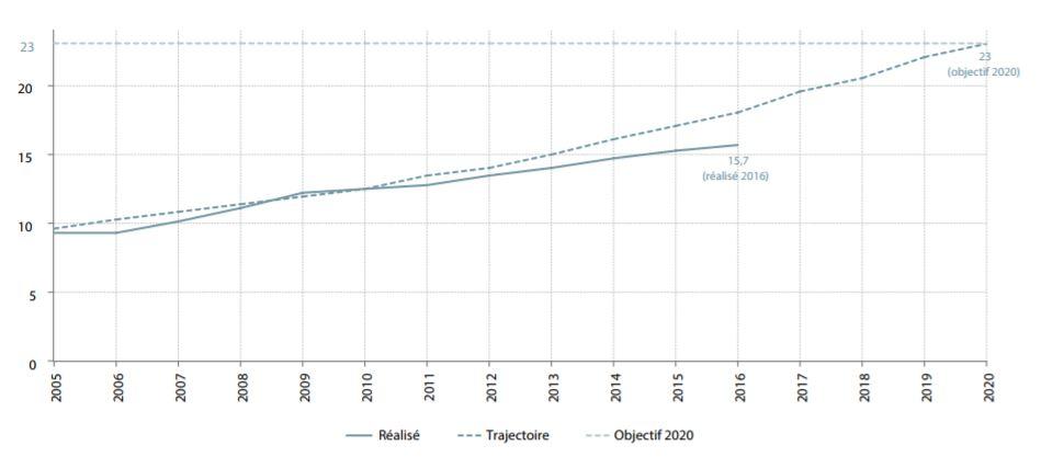 Part des énergies renouvelables dans la consommation finale brute d'énergie en France 2005 à 2020