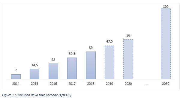 evolution taxe carbone depuis 2014