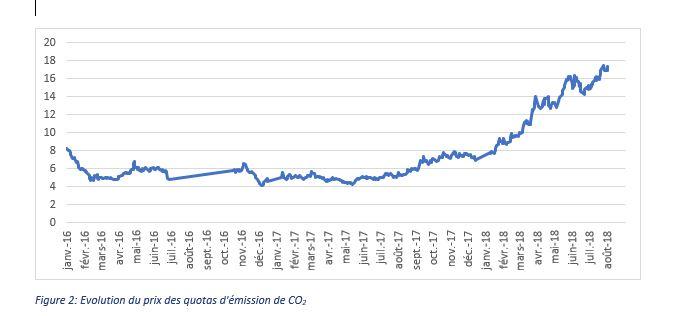 evolution du prix des quotas d emission de C02