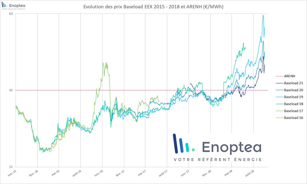 Evolution des prix baseload EEX