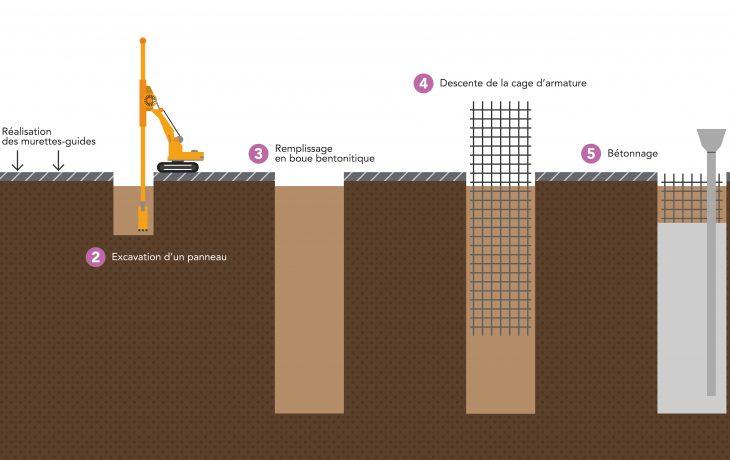 Réalisation des parois du puits de chantier «Abreuvoir»