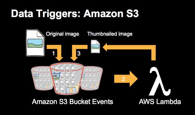 data-triggers