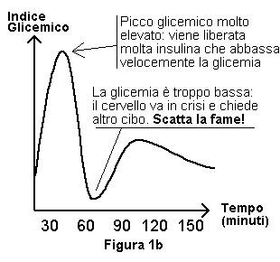 """produzione """"perversa"""" d'insulina"""