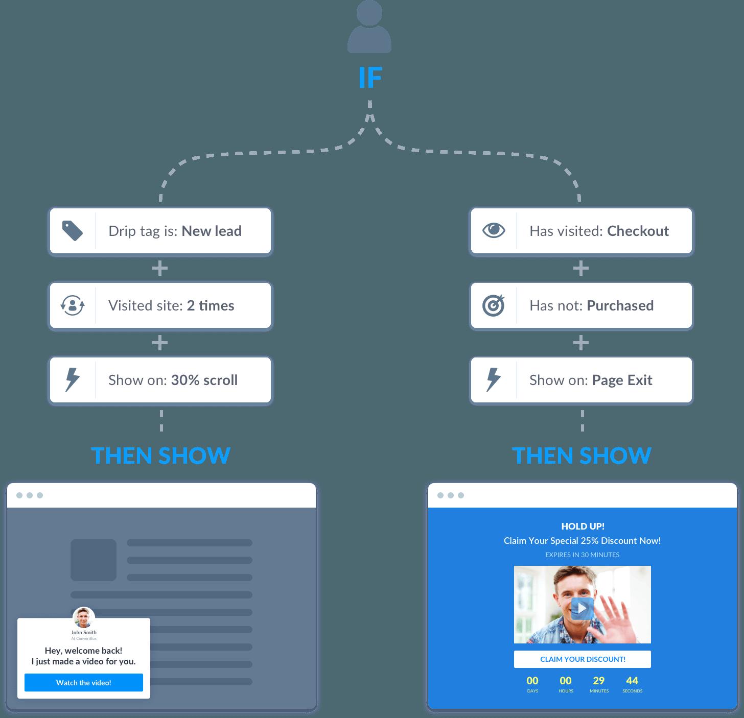Convertbox segmentatie