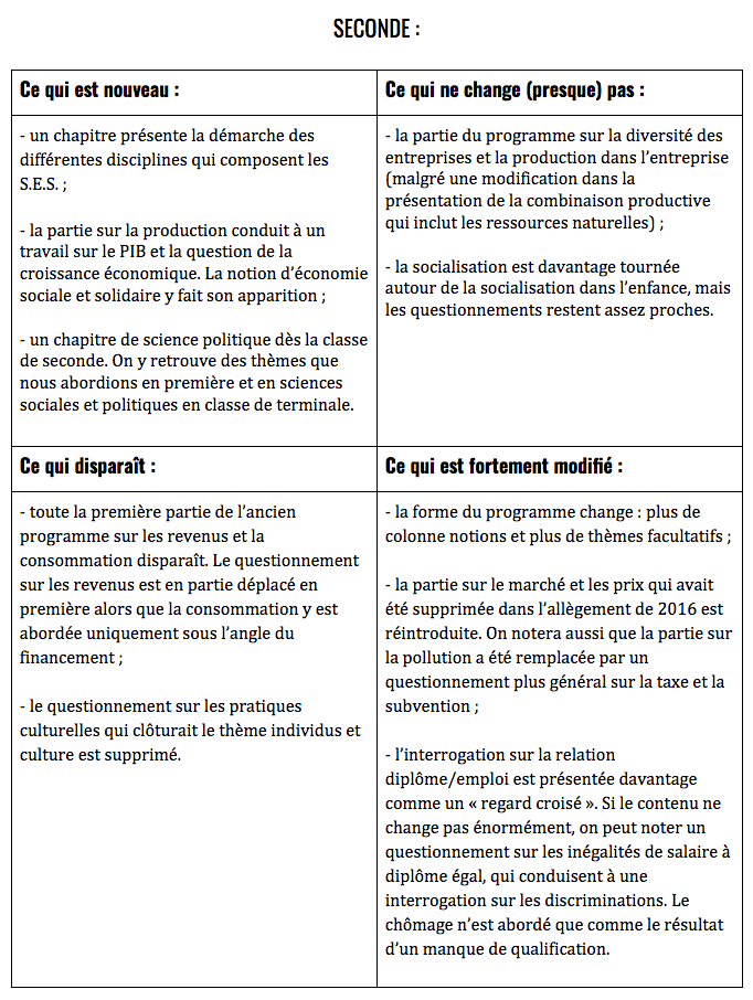 SES Programme de Seconde