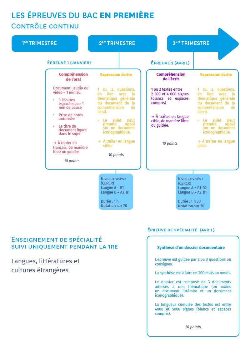 infographie sur les épreuves du bac 2021 de 1ère Langues vivantes