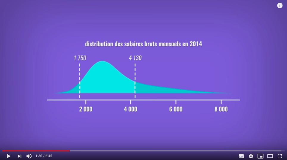 Youtube La statistique expliquée à mon chat