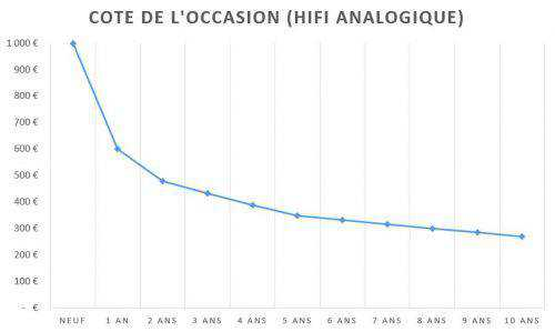 cote-occasion-hifi-analogique-exemple