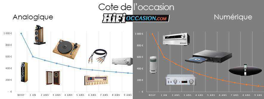 cote-occasion-hifi-img1