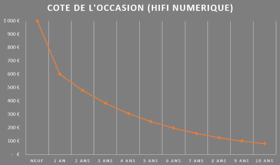 cote-occasion-hifi-numerique-exemple